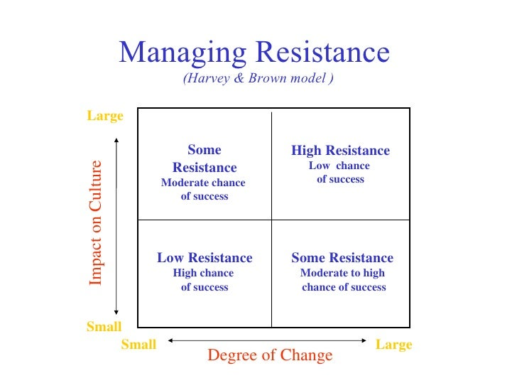 Managing Resistance  (Harvey & Brown  model  ) Low Resistance High chance  of success High Resistance Low  chance  of succ...