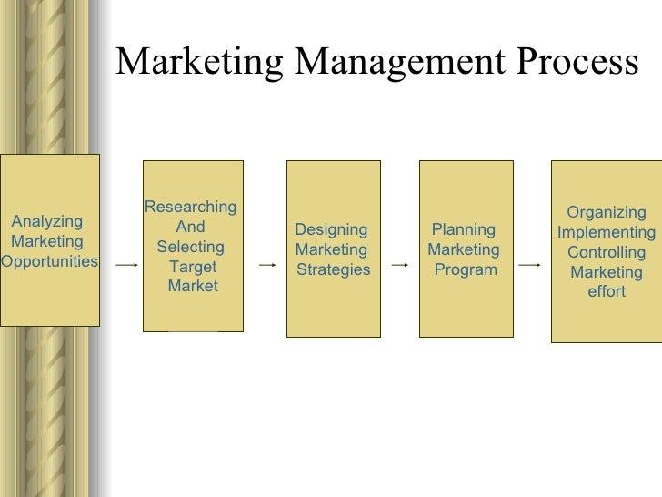 Marketing Management Process Video Game Marketing Wikipedia