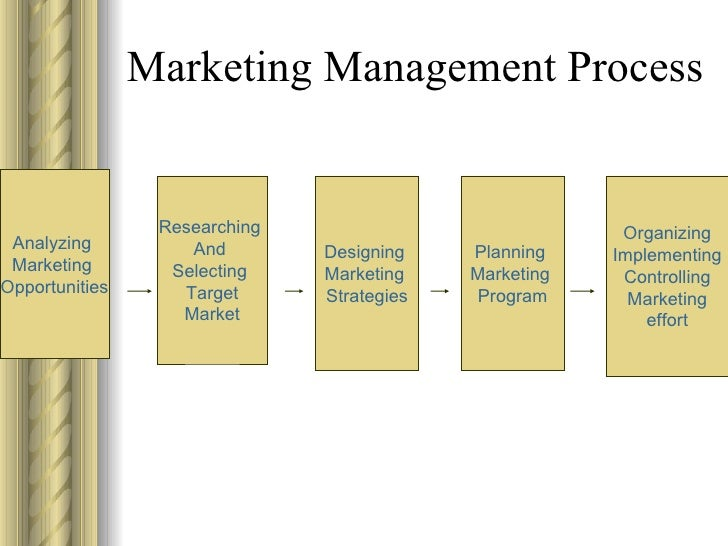 manage the marketing proces essay Pricing decision is made by the company marketing essay  the product line  cycle is the process that started from introductory stages, growth  the pricing  decisions are made by the top management compare than in large.