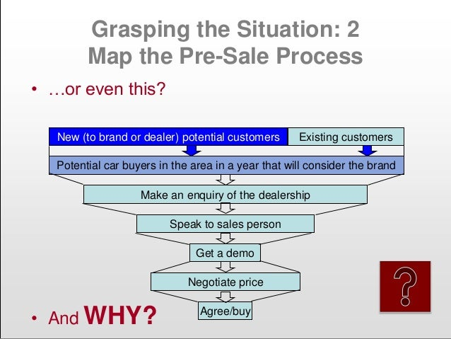 Managing A Lean Sales Process