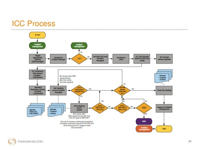 how to create incident management