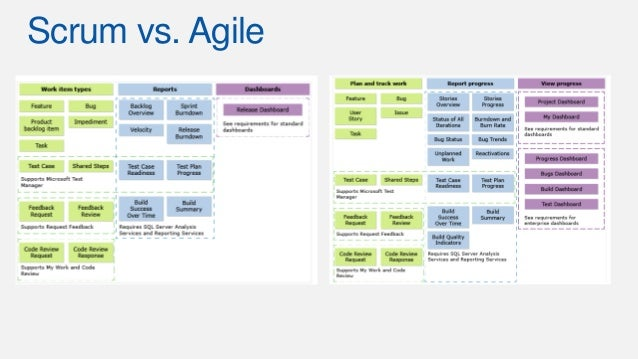 Managing business requirements in agile level 100 for Agile storyboard template
