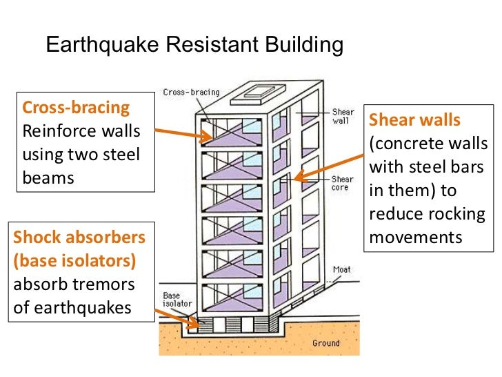 Managing Earthquakes