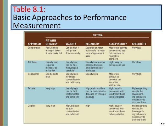 explain how employee performance is measured and managed essay Performance management & measurement the purpose of this module is to introduce the fundamental concepts of performance management and assist an organization to develop a practical strategy for achieving its quality improvement (qi) goals.