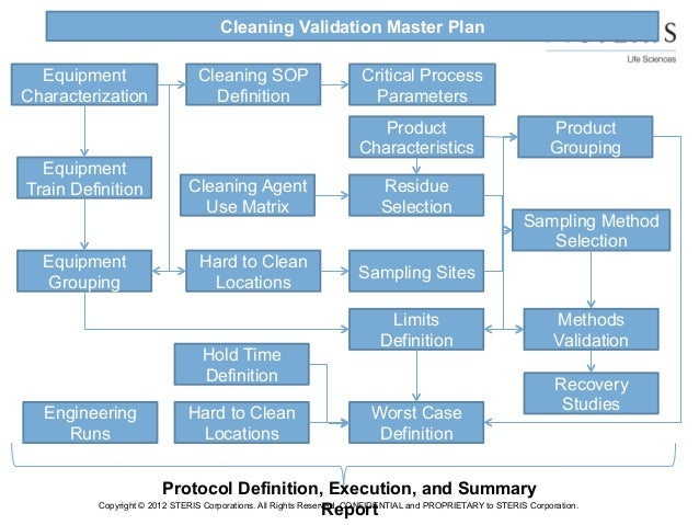 security master plan template - managing risk in cleaning validation