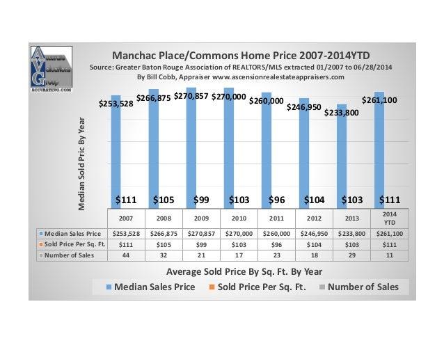 Manchac Place Commons Home Prices 2007-2014 YTD Prairieville LA Ascension Parish Greater Baton Rouge 06 28 2014