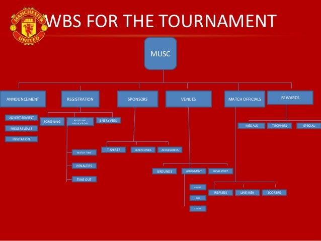 project management case manchester united soccer club The manchester united soccer tournament project team (refer to the manchester united soccer club case study in chapter 4 of the text) has identified the following potential risks to their project: 1 referees failing to show up at designated games.