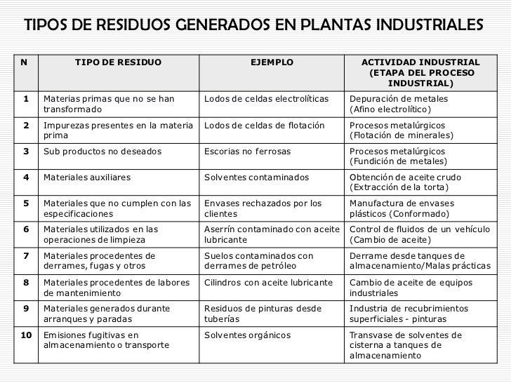tipos de residuos generados en plantas industrialesn tipo de residuo