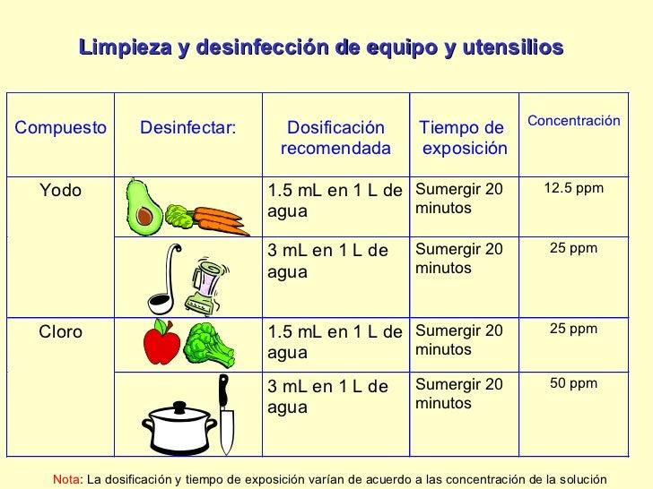 Manejo higienico alimentos for Manual de limpieza y desinfeccion en restaurantes