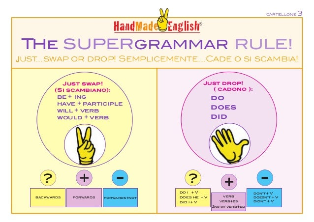 THe SUPERGRAMMAR RULE! Just...swap or drop! Semplicemente...Cade o si scambia! Just drop! ( cadono ): do does did Just swa...