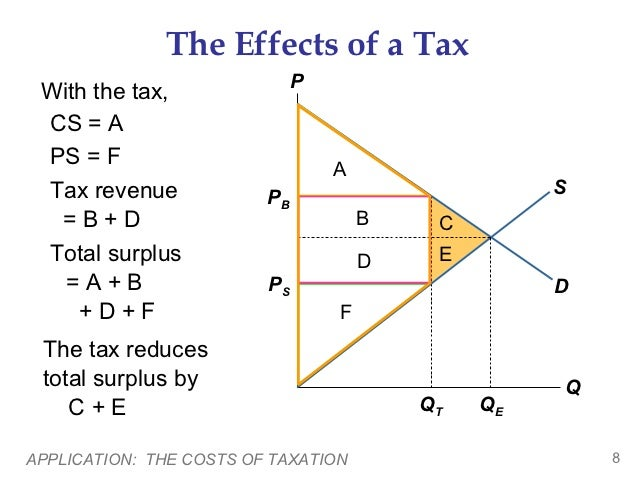 how to add tax to a total