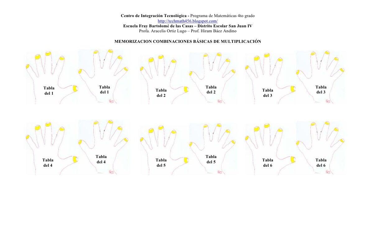 Manos y secuencia numerica Tabla de Multiplicar