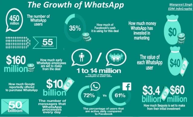 Whatsapp infographic By manpreet singh Digital