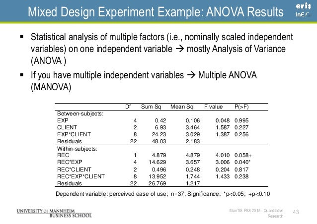 Results Example Example Anova Results