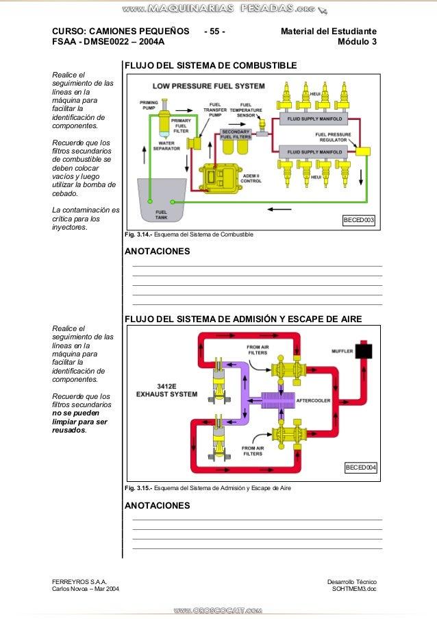 Cat D Operator S Manual