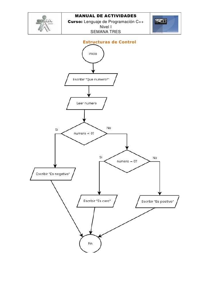 MANUAL DE ACTIVIDADES Curso: Lenguaje de Programación C++               Nivel I           SEMANA TRES        Estructuras d...