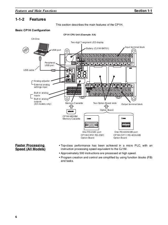 Manual CLP Omron CP1H