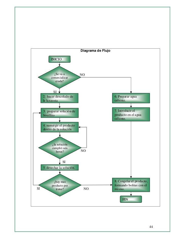 Diagrama De Proceso De Flujo Manual Guide
