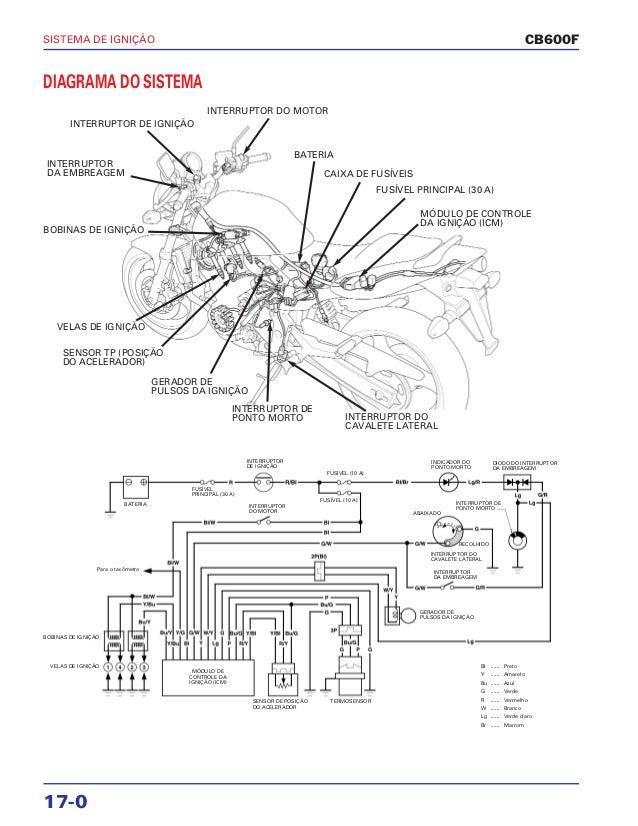 Manual de serviço cb600 f hornet ignicao