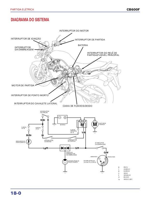 Manual de serviço cb600 f hornet part eletrica