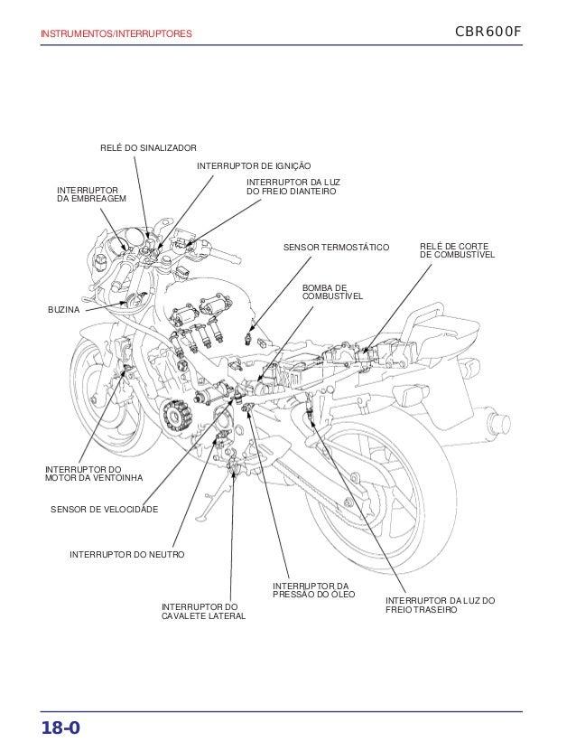 Manual de serviço cbr600 f(1) (~1997) interrup