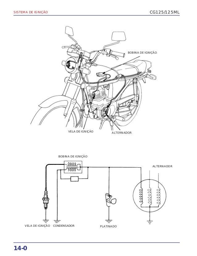 Manual de serviço cg125 cg125 ml (1983) ignicao