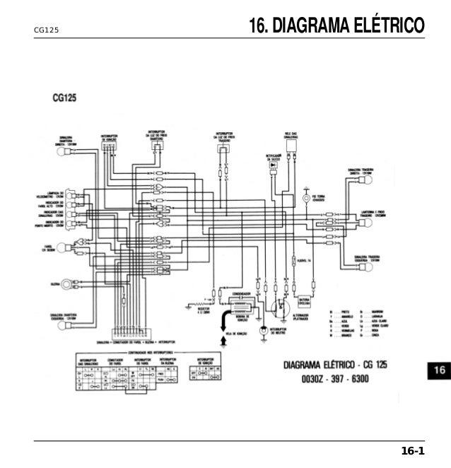 Manual de serviço cg125 today cg125 titan cg125 cargo