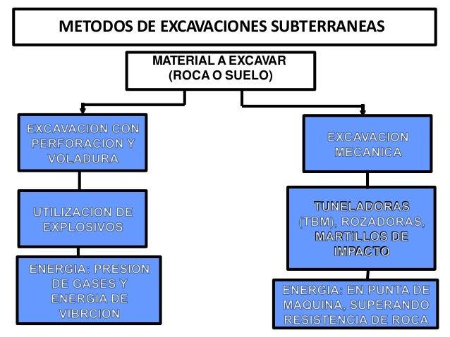 EXCAVACION CON PERFORACION Y VOLADURA  UTILIZACION DE EXPLOSIVOS         EXCAVACION MECANICA                 T'U'NÏEÏL. An...