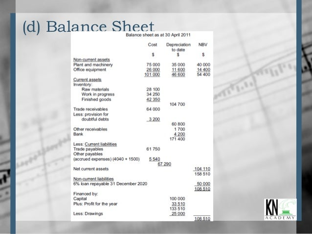manufacturing account format Professional experience april 2001 – current manufacturing inc city, st accounting supervisor prepares monthly financial statements and consolidations bank account.
