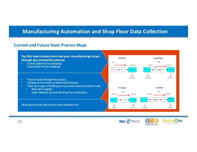 Shop Floor Automation Process Automation And Shop Floor