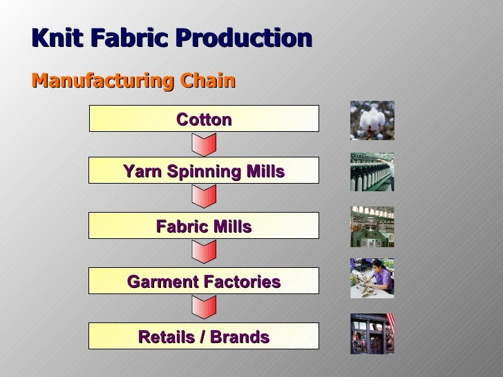 Knit Fabric Production Process : Manu process
