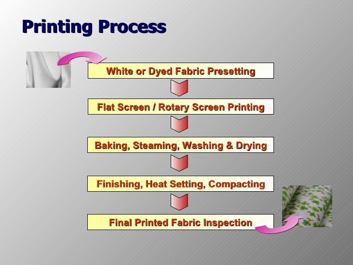 Printing Process White or Dyed
