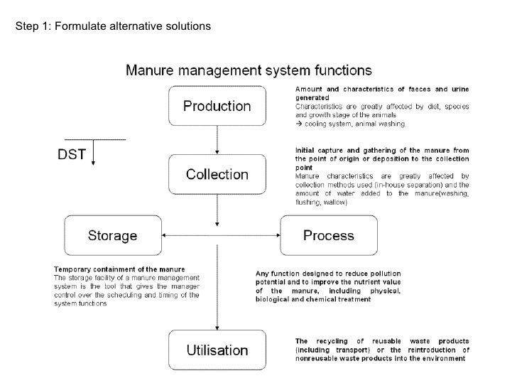 Manure Management Options