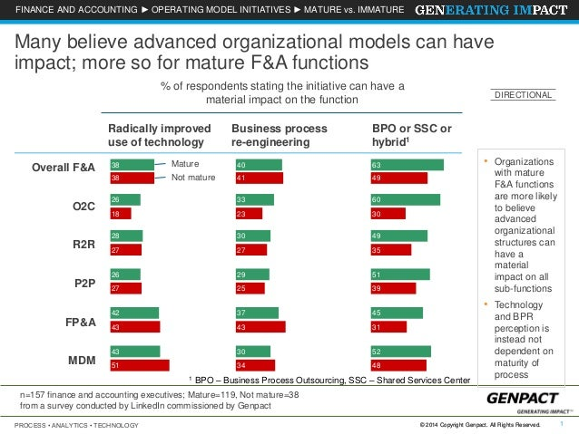 Many believe advanced organizational models can have impact; more so for mature F&A functions