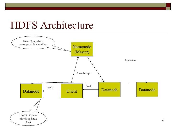 Hadoop map reduce for Architecture hadoop