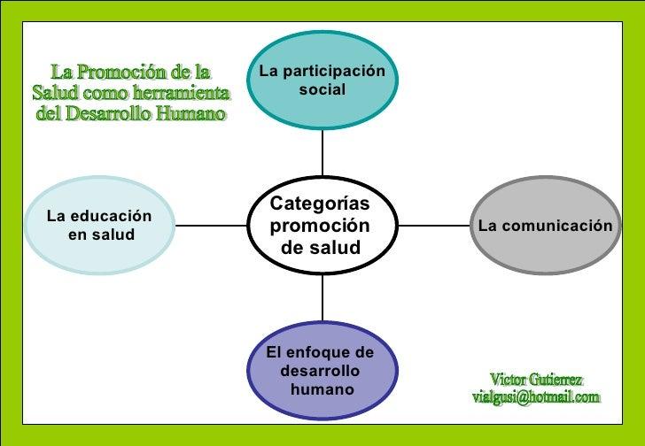 La educación en salud El enfoque de  desarrollo  humano La comunicación La participación social Categorías  promoción  de ...