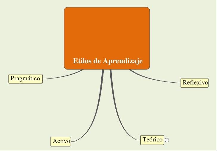 Etilos de Aprendizaje  Pragmático                                                     Reflexivo                  Activo   ...