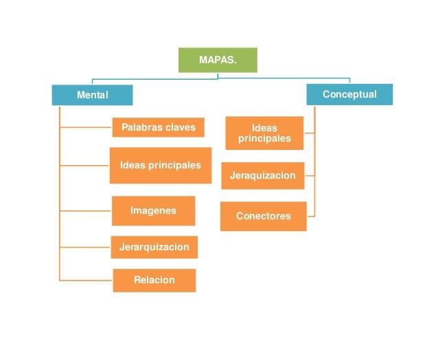 MAPAS.Mental                                            Conceptual         Palabras claves               Ideas            ...
