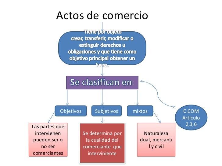 Mapa acto de comercio for Que es el comercio interior