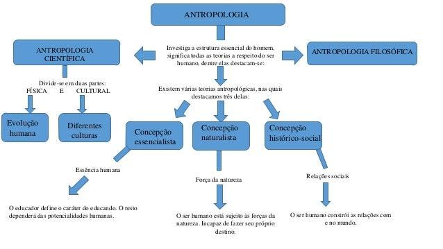 mapa antropologia