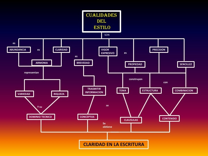 CUALIDADES <br />DEL<br /> ESTILO<br />SON<br />es<br />ABUNDANCIA<br />CLARIDAD<br />VIGOR <br />EXPRESIVO<br />PRECISION...