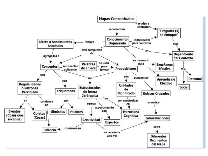 Como elaborar Mapa conceptuales