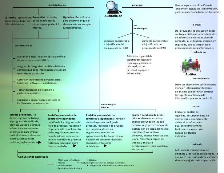 Mapa conceptual - Auditoria de Sistemas