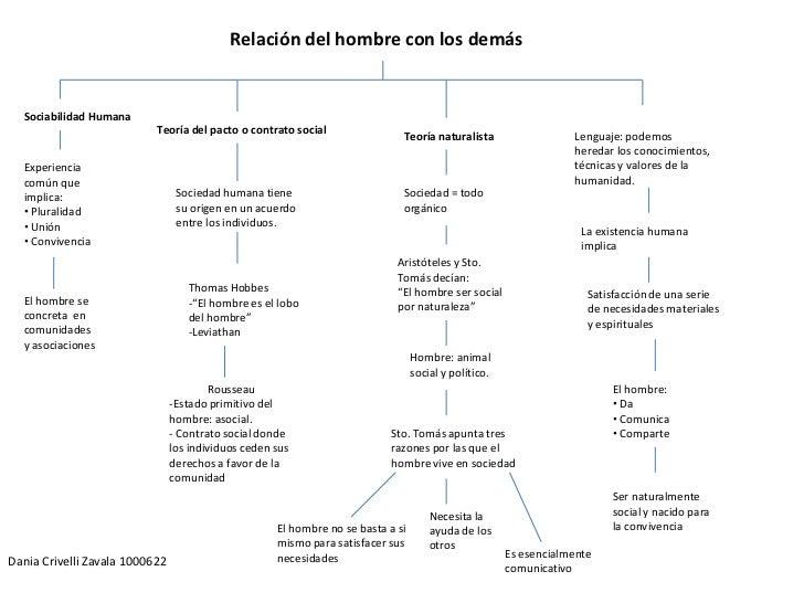Relación del hombre con los demás<br />Sociabilidad Humana <br />Teoría del pacto o contrato social<br />Teoría naturalist...