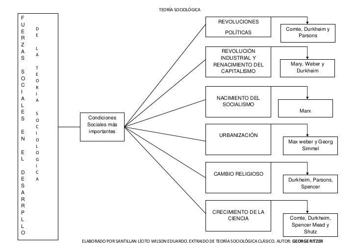 fuerzas sociales en el desarrollo de la teoria sociologica