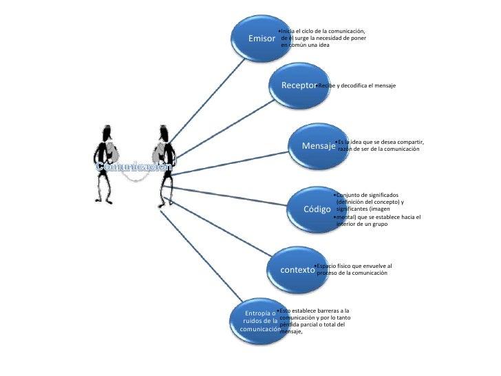 •Inicia el ciclo de la comunicación,   Emisor      de él surge la necesidad de poner               en común una idea      ...