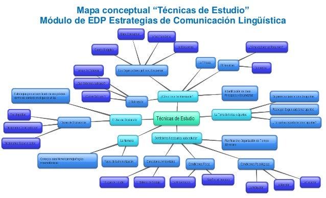 """Mapa conceptual """"Técnicas de Estudio"""" Módulo de EDP Estrategias de Comunicación Lingüística"""