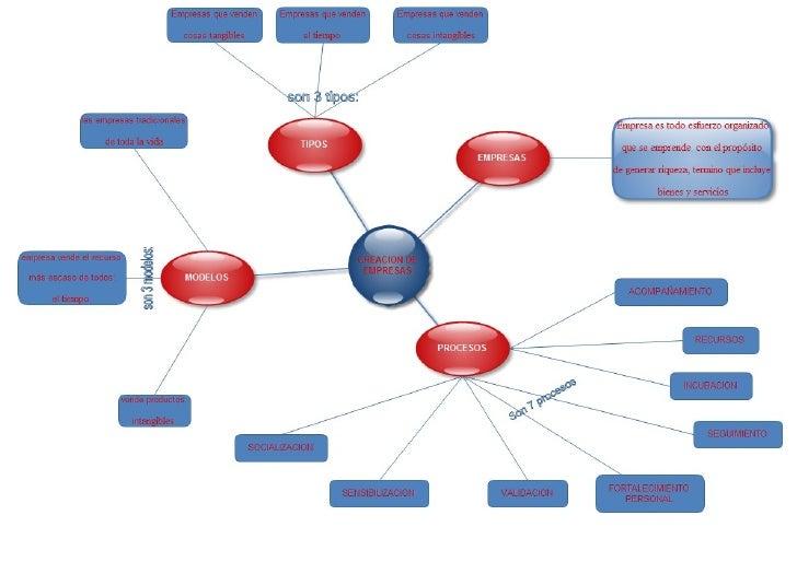 Mapa Conceptual   Creacion De Empresas