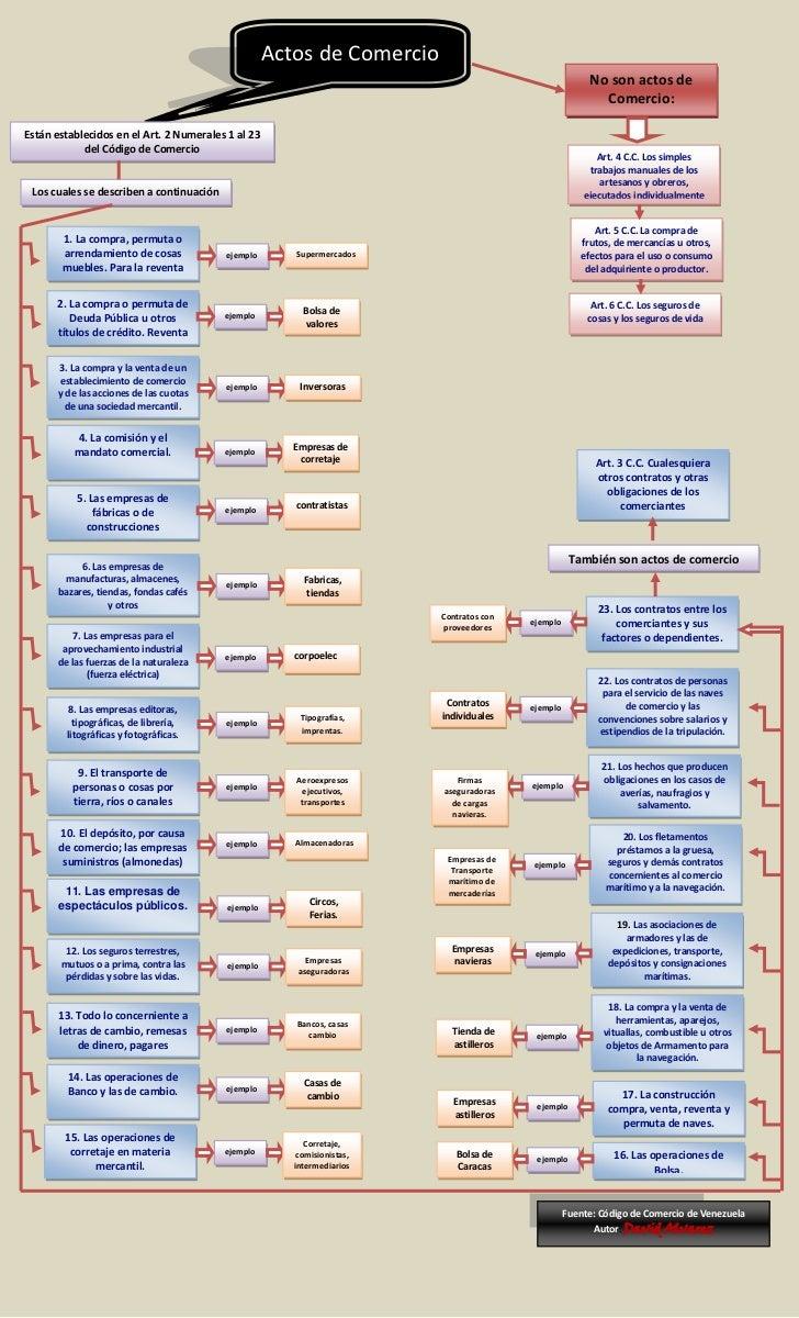 Mapa conceptual. los actos de comercio
