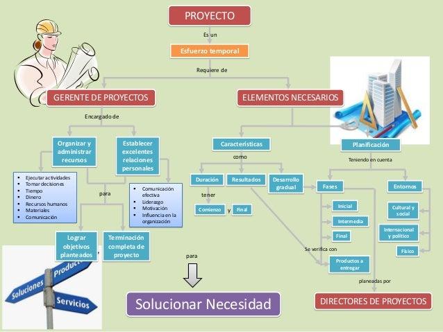Mapa conceptual proyectos